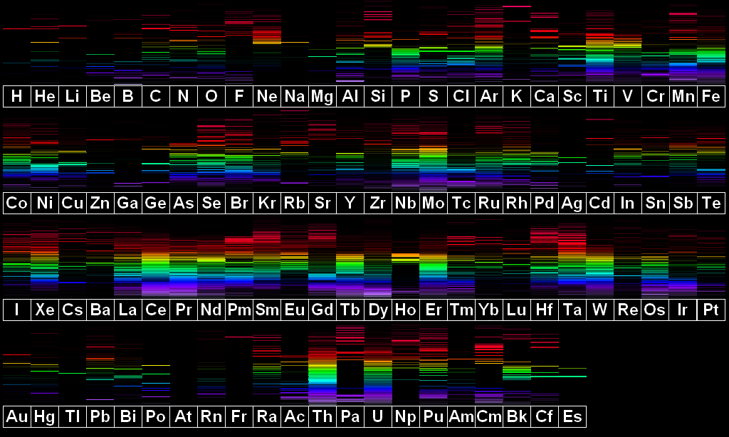 Visible Spectra Of The Elements